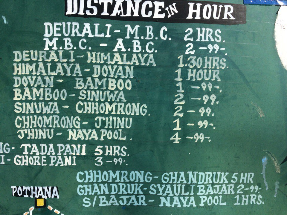 Annapurna Base Camp Trek timing